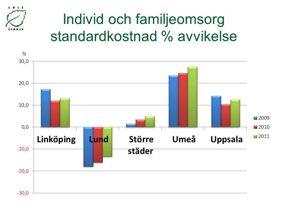 Individ och familjeomsorg standardkostnad % avvikelse %