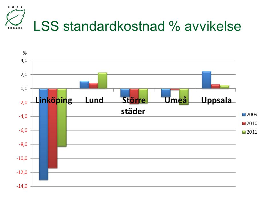 LSS standardkostnad % avvikelse %