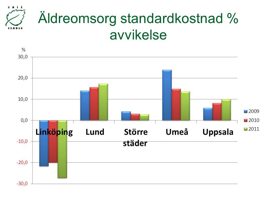 Äldreomsorg standardkostnad % avvikelse %