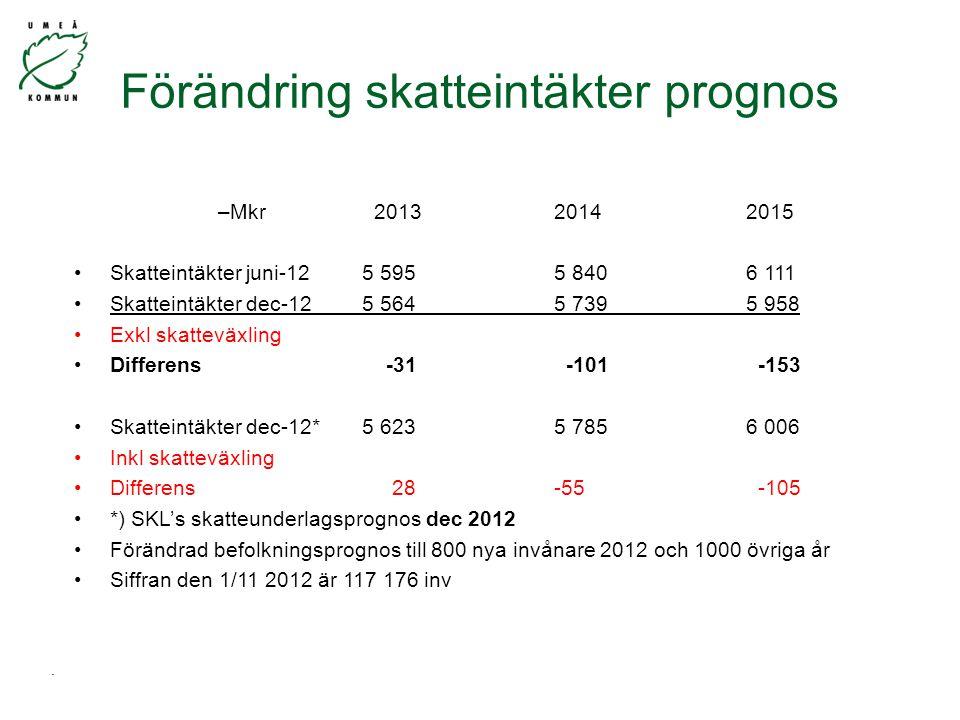 Förändring skatteintäkter prognos –Mkr 201320142015 Skatteintäkter juni-12 5 5955 8406 111 Skatteintäkter dec-125 5645 7395 958 Exkl skatteväxling Differens -31 -101 -153 Skatteintäkter dec-12* 5 6235 7856 006 Inkl skatteväxling Differens 28 -55 -105 *) SKL's skatteunderlagsprognos dec 2012 Förändrad befolkningsprognos till 800 nya invånare 2012 och 1000 övriga år Siffran den 1/11 2012 är 117 176 inv.