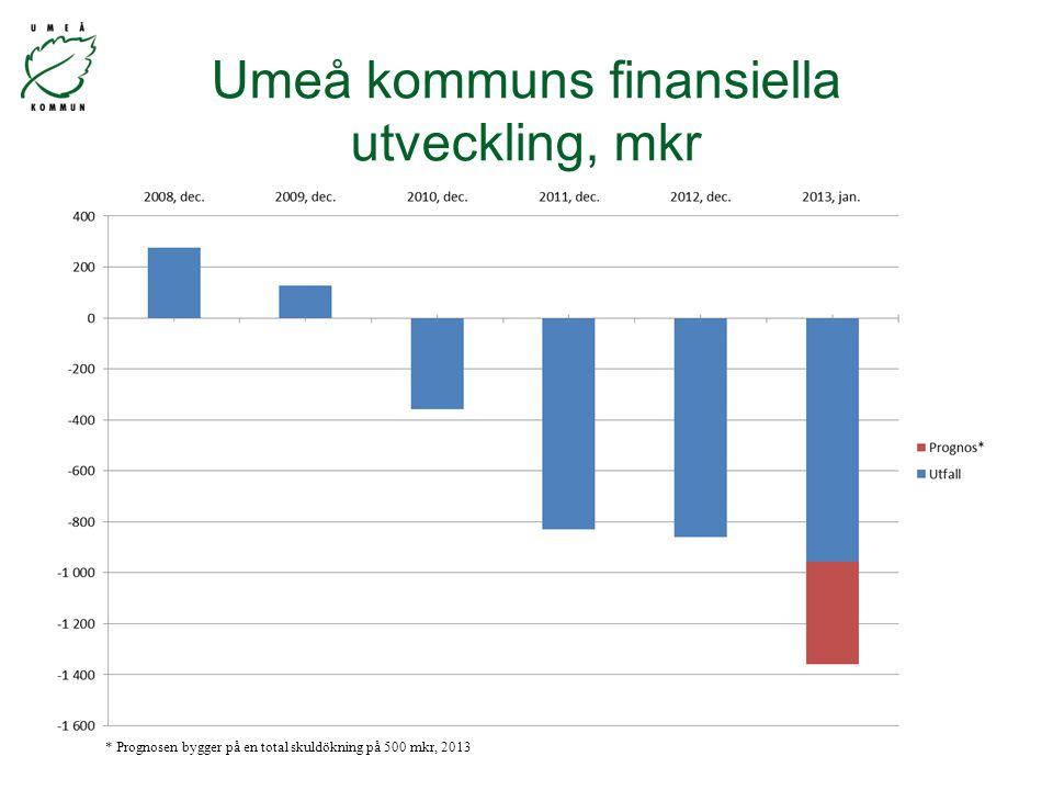 Umeå kommuns finansiella utveckling, mkr * Prognosen bygger på en total skuldökning på 500 mkr, 2013