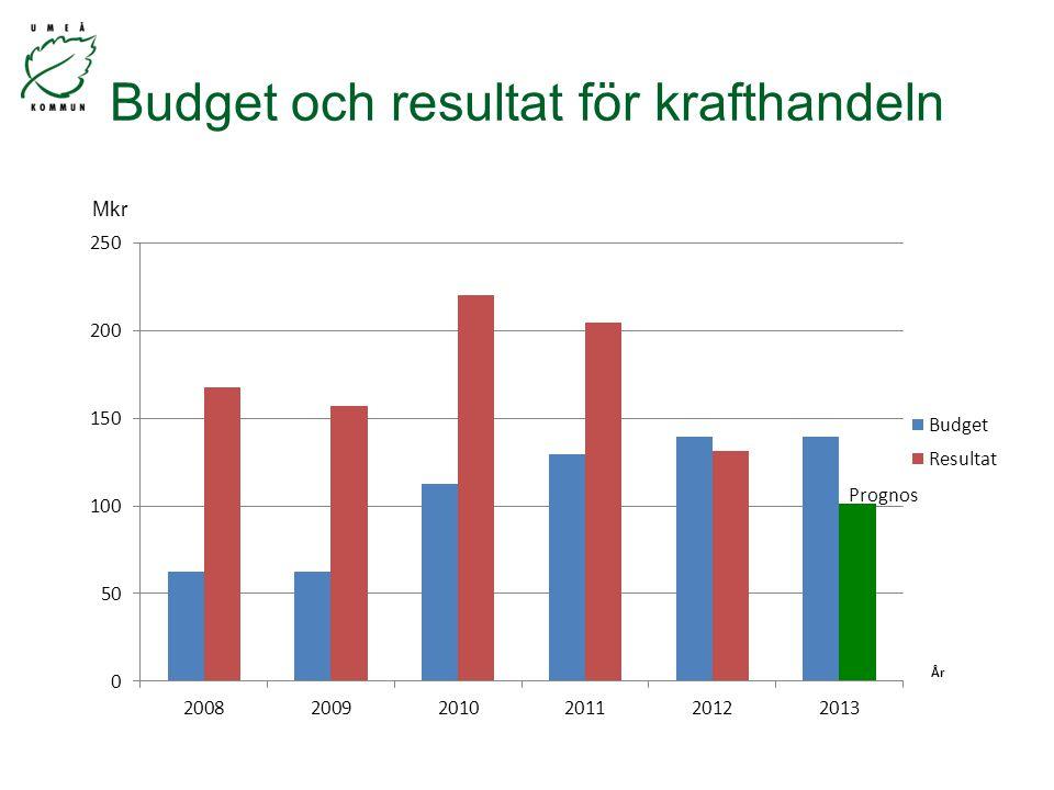 Budget och resultat för krafthandeln