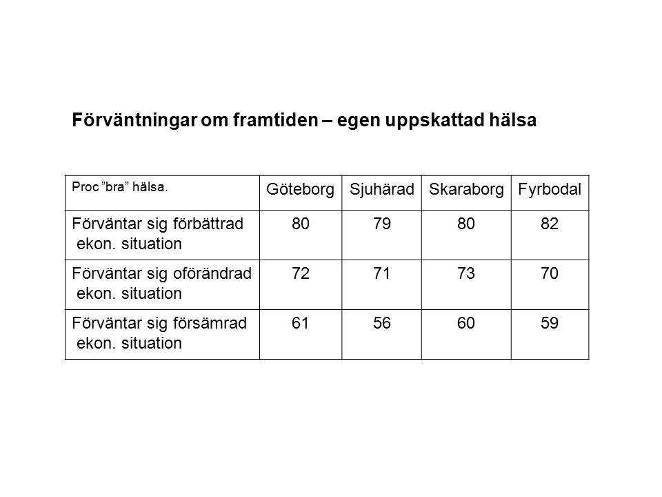 """Förväntningar om framtiden – egen uppskattad hälsa Proc """"bra"""" hälsa. GöteborgSjuhäradSkaraborgFyrbodal Förväntar sig förbättrad ekon. situation 807980"""