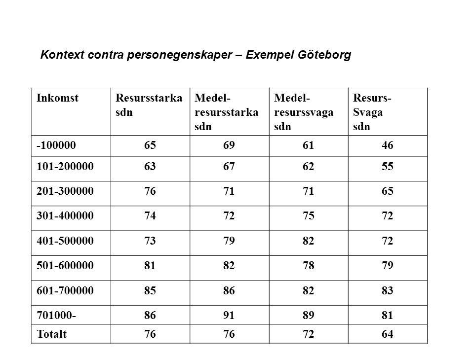 Kontext contra personegenskaper – Exempel Göteborg InkomstResursstarka sdn Medel- resursstarka sdn Medel- resurssvaga sdn Resurs- Svaga sdn -100000656