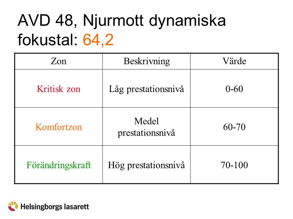 AVD 48, Njurmott dynamiska fokustal: 64,2 ZonBeskrivningVärde Kritisk zonLåg prestationsnivå0-60 Komfortzon Medel prestationsnivå 60-70 Förändringskra