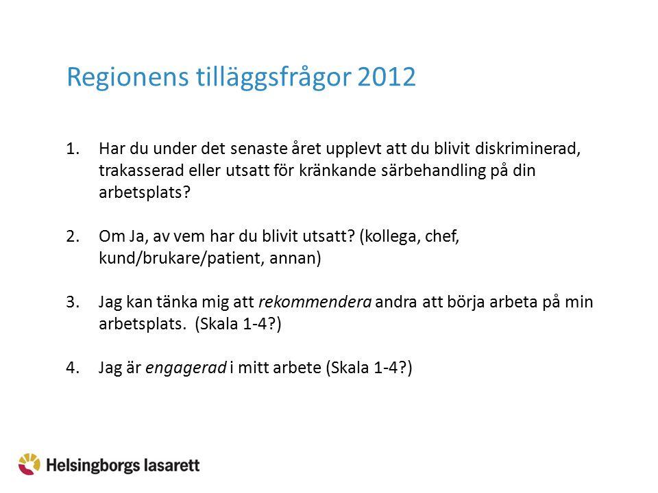 1.Jag har förtroende för sjukhusledningen på Helsingborgs lasarett (lasarettets ledningsgrupp) 2.Jag skulle kunna rekommendera en god vän att söka jobb på Helsingborgs lasarett Helsingborgs lasaretts tilläggsfrågor 2010