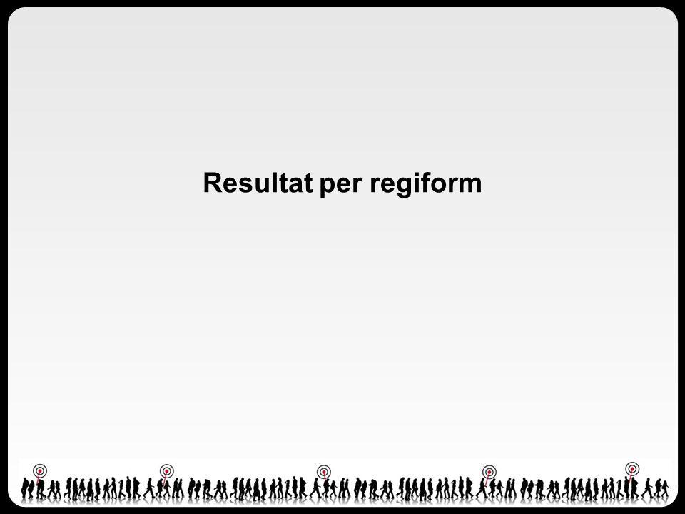 Resultat per regiform