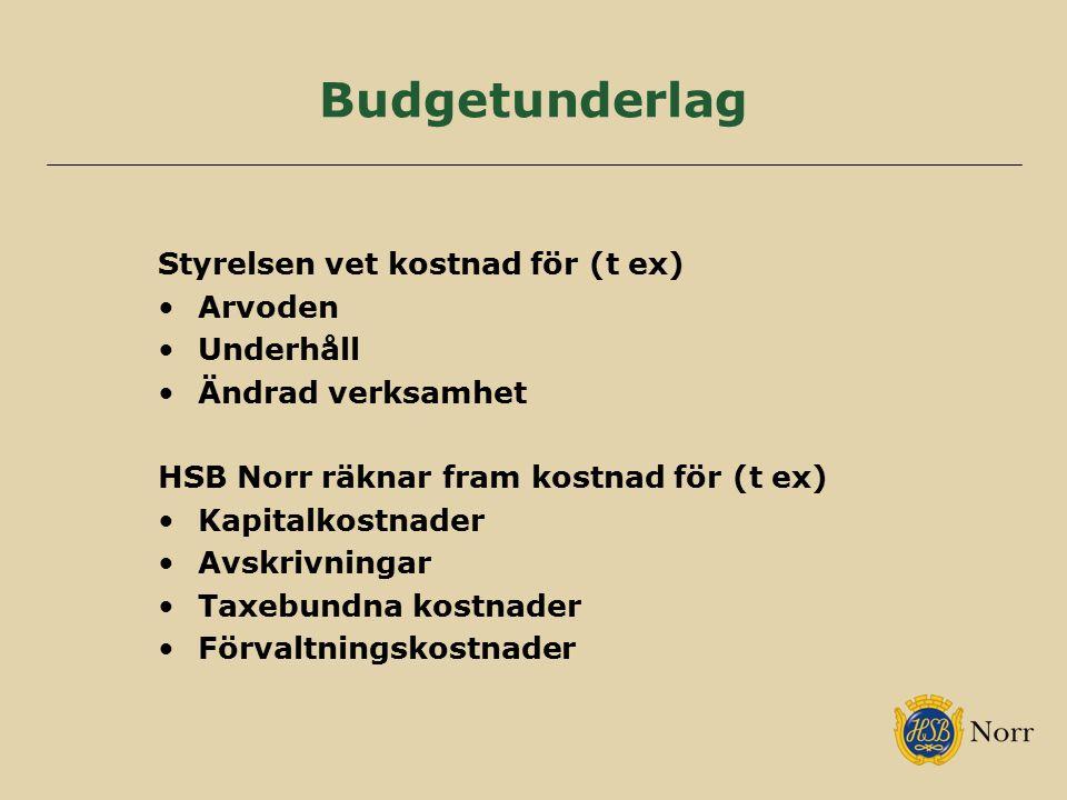 Budgetunderlag Styrelsen vet kostnad för (t ex) Arvoden Underhåll Ändrad verksamhet HSB Norr räknar fram kostnad för (t ex) Kapitalkostnader Avskrivningar Taxebundna kostnader Förvaltningskostnader