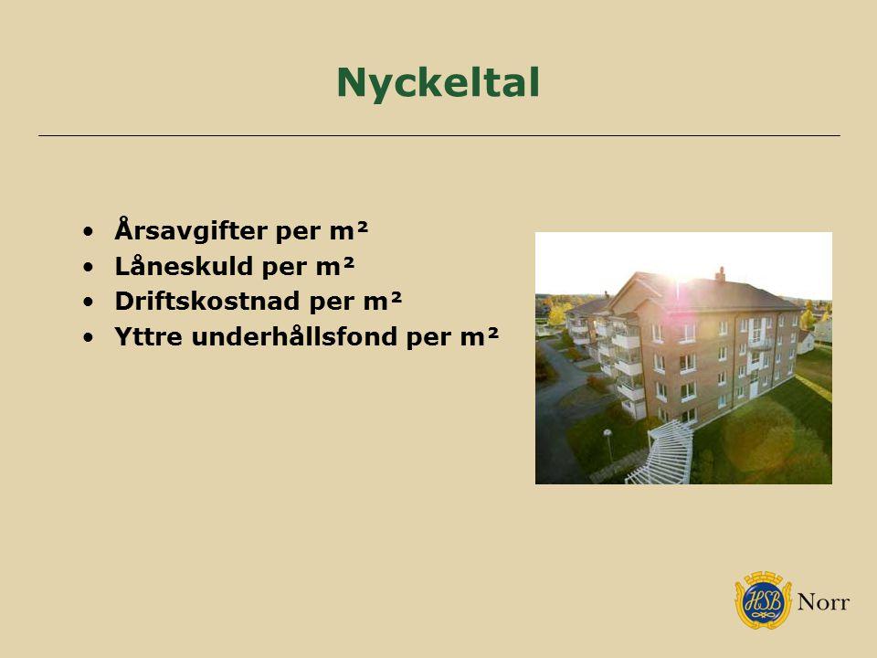Nyckeltal Årsavgifter per m² Låneskuld per m² Driftskostnad per m² Yttre underhållsfond per m²