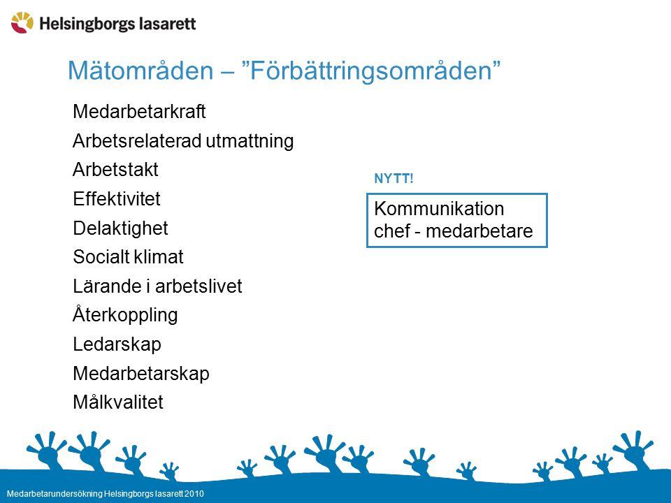 Medarbetarundersökning Helsingborgs lasarett 2010 Medarbetarkraft Arbetsrelaterad utmattning Arbetstakt Effektivitet Delaktighet Socialt klimat Lärande i arbetslivet Återkoppling Ledarskap Medarbetarskap Målkvalitet Kommunikation chef - medarbetare Mätområden – Förbättringsområden NYTT!