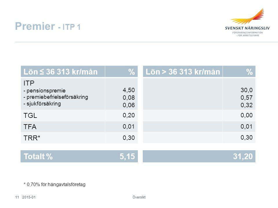 Premier - ITP 1 Översikt Lön ≤ 36 313 kr/mån% ITP - pensionspremie - premiebefrielseförsäkring - sjukförsäkring 4,50 0,08 0,06 TGL 0,20 TFA 0,01 TRR*