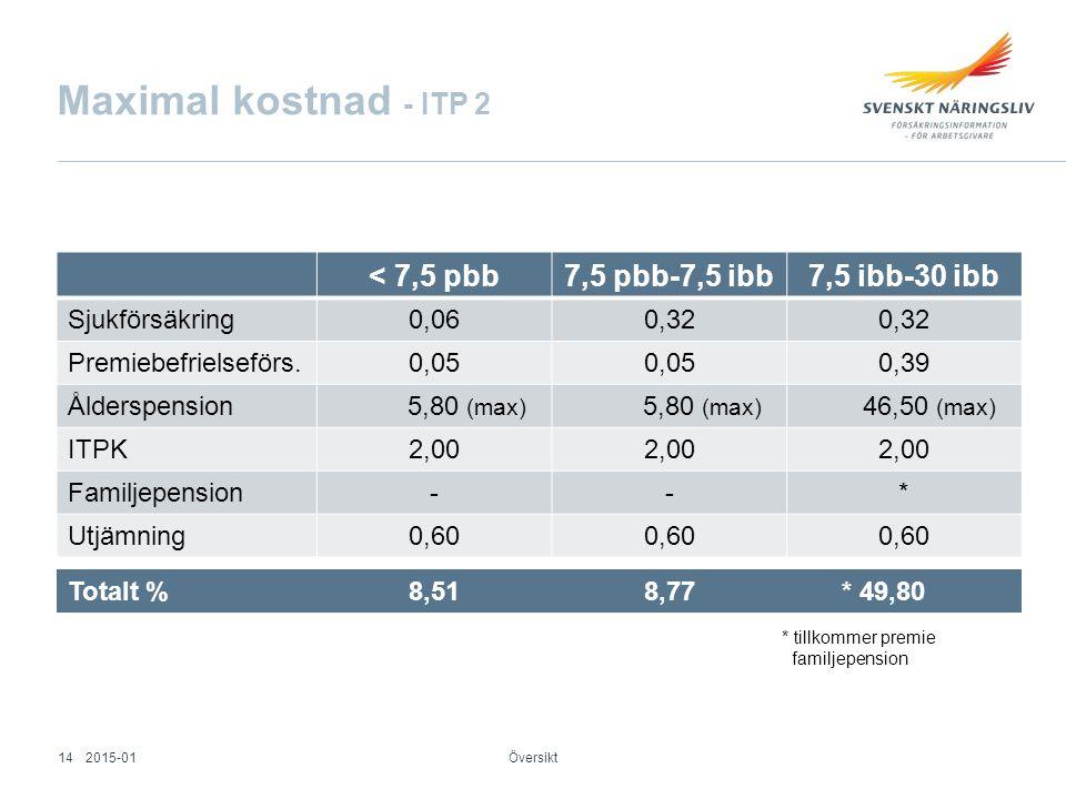 Maximal kostnad - ITP 2 < 7,5 pbb7,5 pbb-7,5 ibb7,5 ibb-30 ibb Sjukförsäkring0,060,32 Premiebefrielseförs.0,05 0,39 Ålderspension 5,80 (max) 46,50 (ma