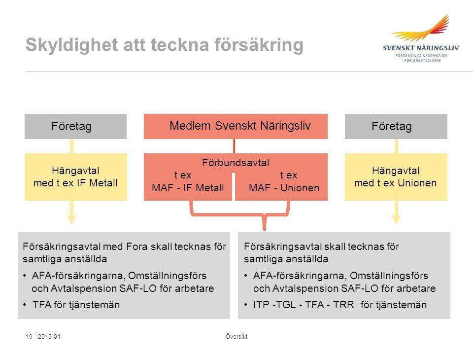 Skyldighet att teckna försäkring Översikt Företag Hängavtal med t ex IF Metall Försäkringsavtal med Fora skall tecknas för samtliga anställda AFA-förs