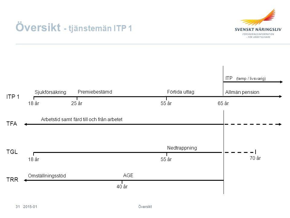 Översikt - tjänstemän ITP 1 Översikt Sjukförsäkring 18 år 25 år 55 år65 år ITP (temp / livsvarig) Premiebestämd Förtida uttag ITP 1 TGL TFA 18 år 55 å