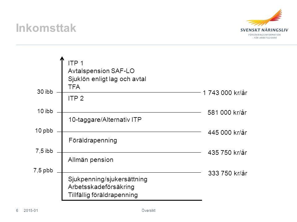 Frikretsen Omfattas ej av kollektivavtal Företagare VD i AB Översikt 2015-0117