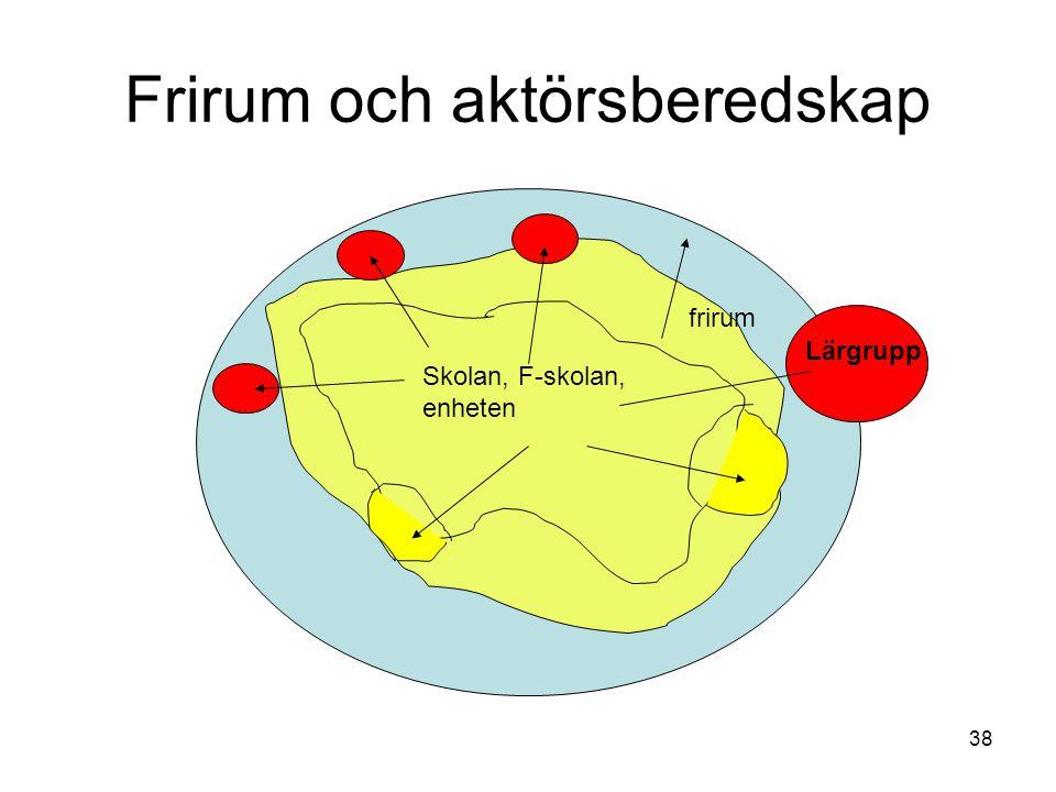 38 Frirum och aktörsberedskap Skolan, F-skolan, enheten frirum Lärgrupp