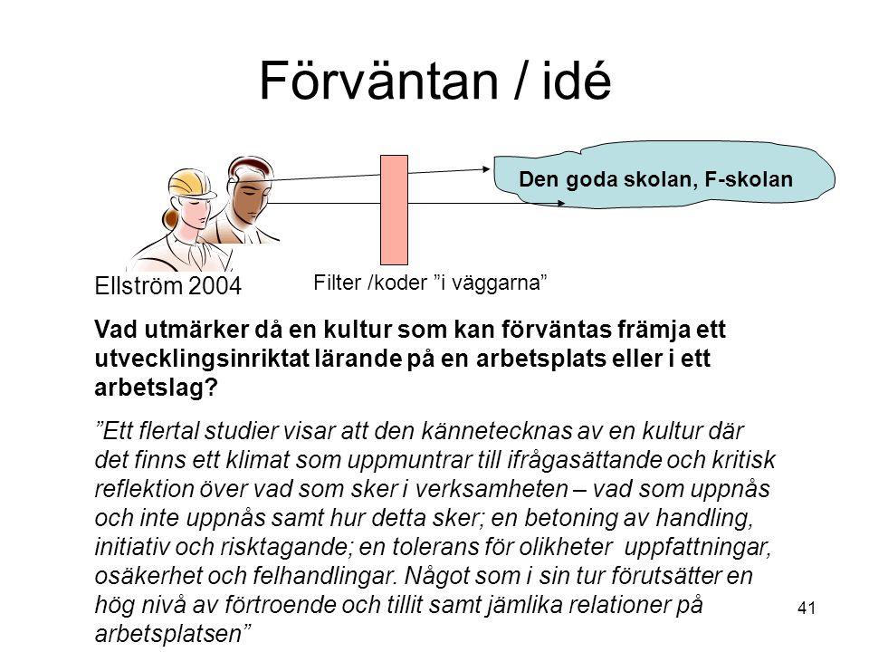 41 Förväntan / idé Filter /koder i väggarna Ellström 2004 Vad utmärker då en kultur som kan förväntas främja ett utvecklingsinriktat lärande på en arbetsplats eller i ett arbetslag.