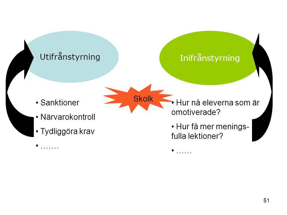 51 Utifrånstyrning Inifrånstyrning Skolk Sanktioner Närvarokontroll Tydliggöra krav …….