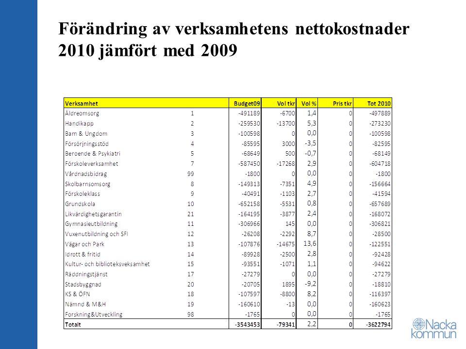 Förändring av verksamhetens nettokostnader 2010 jämfört med 2009