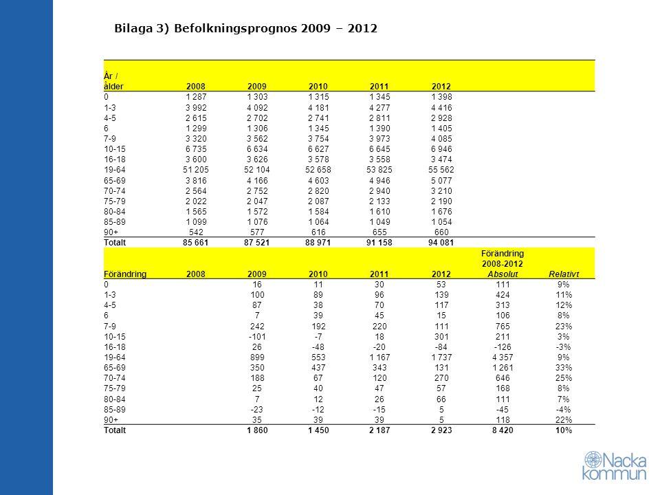 Bilaga 3) Befolkningsprognos 2009 – 2012 År / ålder20082009201020112012 01 2871 3031 3151 3451 398 1-33 9924 0924 1814 2774 416 4-52 6152 7022 7412 81