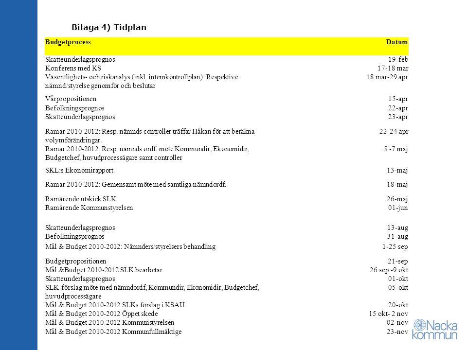 Bilaga 4) Tidplan BudgetprocessDatum Skatteunderlagsprognos19-feb Konferens med KS17-18 mar Väsentlighets- och riskanalys (inkl.