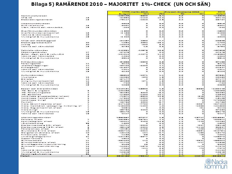 Bilaga 5) RAMÄRENDE 2010 – MAJORITET 1%- CHECK (UN OCH SÄN)