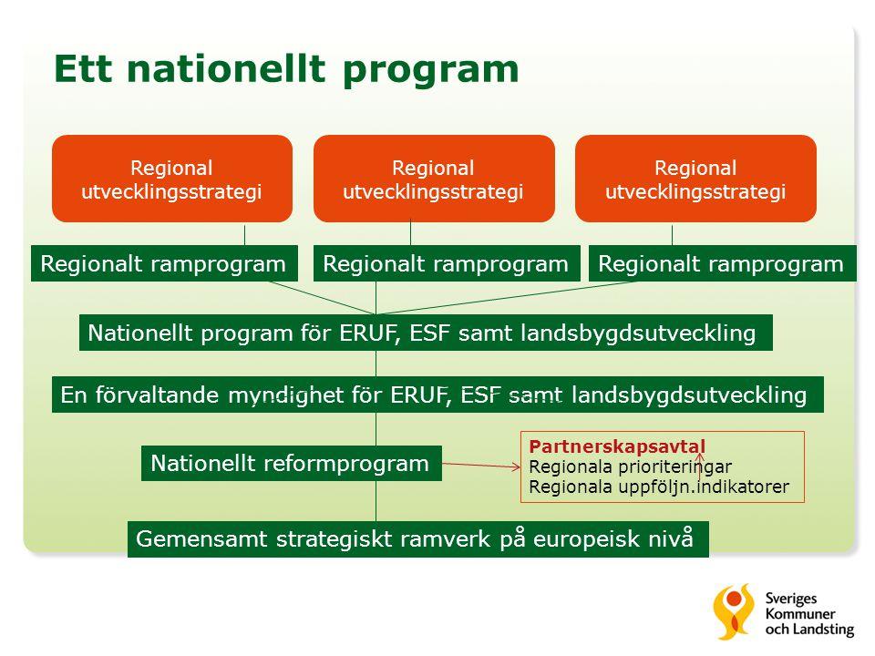 Ett nationellt program Gemensamt strategiskt ramverk på europeisk nivå Nationellt reformprogram Partnerskapsavtal Regionala prioriteringar Regionala uppföljn.indikatorer Nationellt program för ERUF, ESF samt landsbygdsutveckling En förvaltande myndighet för ERUF, ESF samt landsbygdsutveckling Regionalt ramprogram Regional utvecklingsstrategi