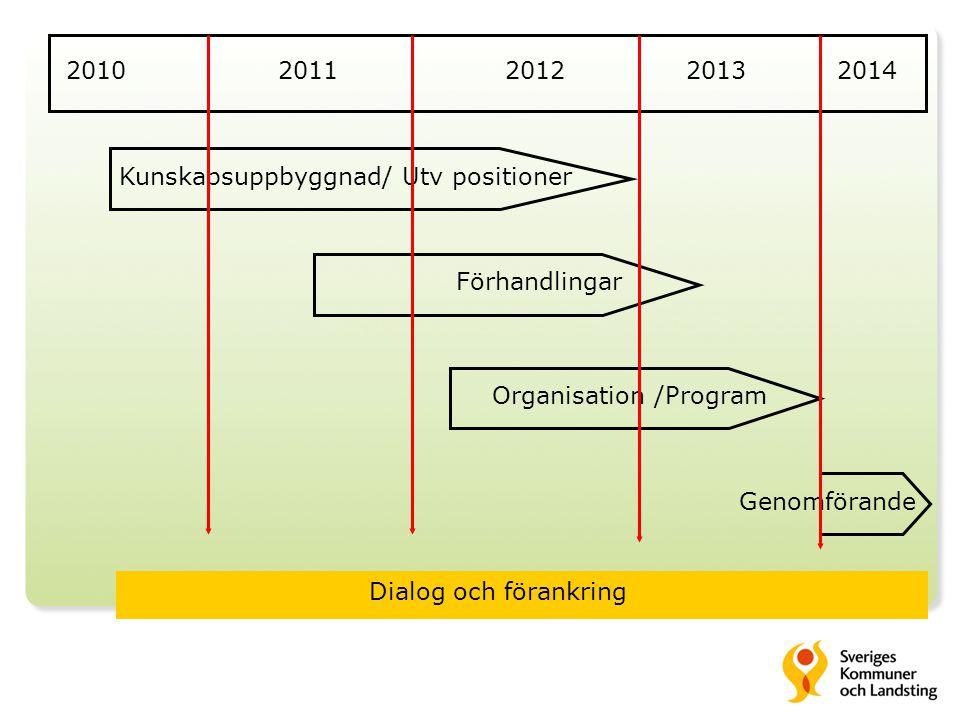 20102011201220132014 Kunskapsuppbyggnad/ Utv positioner Genomförande Förhandlingar Organisation /Program Dialog och förankring