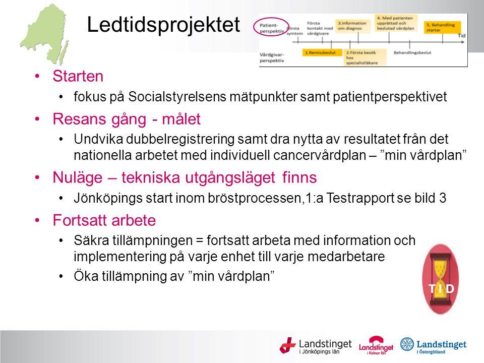 Ledtidsprojektet Starten fokus på Socialstyrelsens mätpunkter samt patientperspektivet Resans gång - målet Undvika dubbelregistrering samt dra nytta av resultatet från det nationella arbetet med individuell cancervårdplan – min vårdplan Nuläge – tekniska utgångsläget finns Jönköpings start inom bröstprocessen,1:a Testrapport se bild 3 Fortsatt arbete Säkra tillämpningen = fortsatt arbeta med information och implementering på varje enhet till varje medarbetare Öka tillämpning av min vårdplan T I D