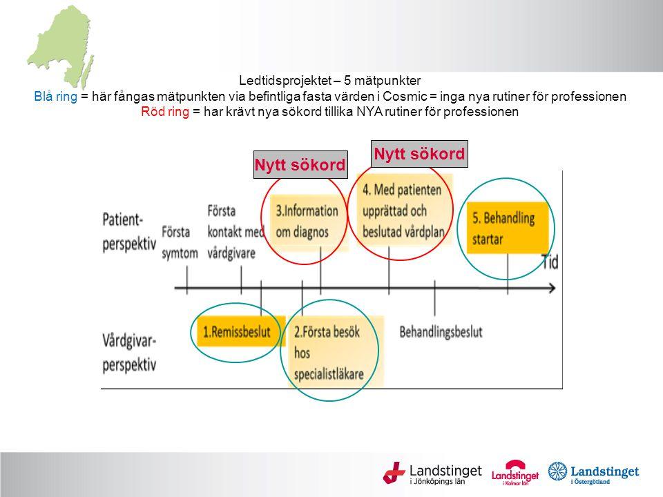 Jönköpings 1.a testrapport M 1M 2M 3M 4 M 5 Cancerprocess bröst Vårdåtagande bröst och endokrinkirurgi