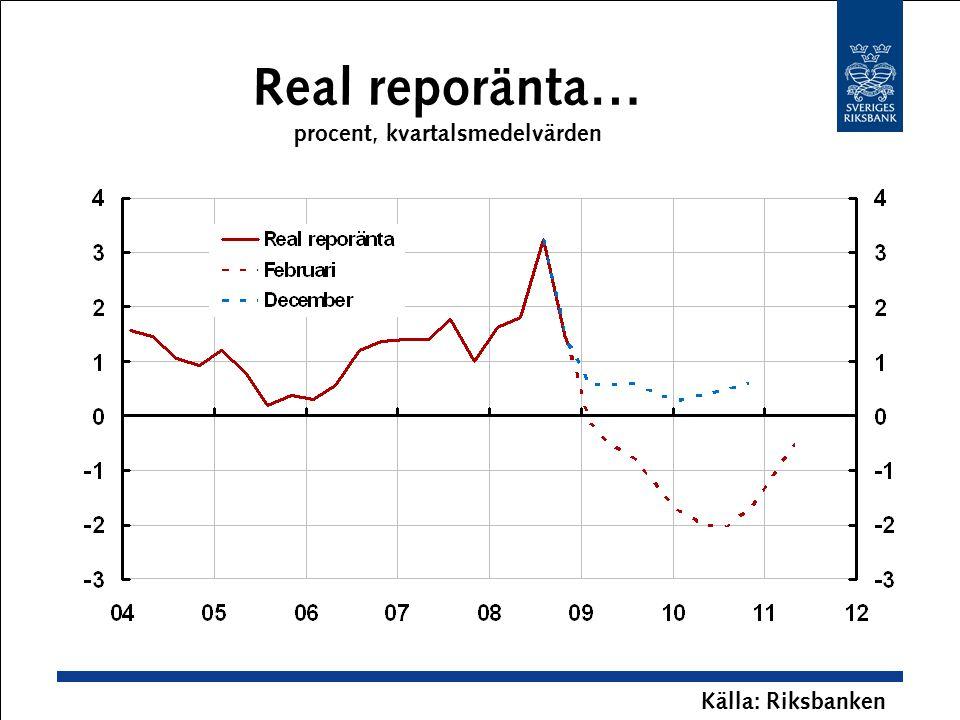 Real reporänta… procent, kvartalsmedelvärden Källa: Riksbanken
