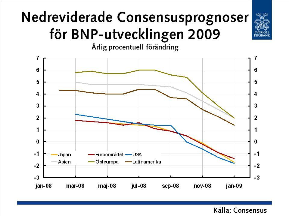 Nedreviderade Consensusprognoser för BNP-utvecklingen 2009 Årlig procentuell förändring Källa: Consensus