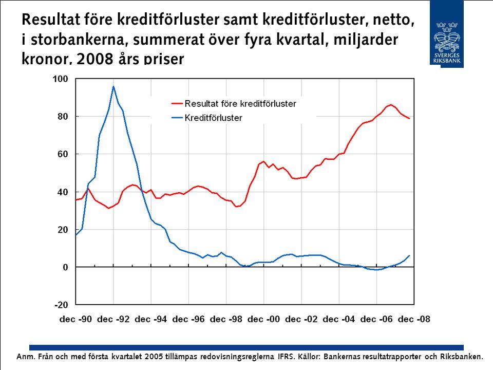 Resultat före kreditförluster samt kreditförluster, netto, i storbankerna, summerat över fyra kvartal, miljarder kronor, 2008 års priser Anm. Från och