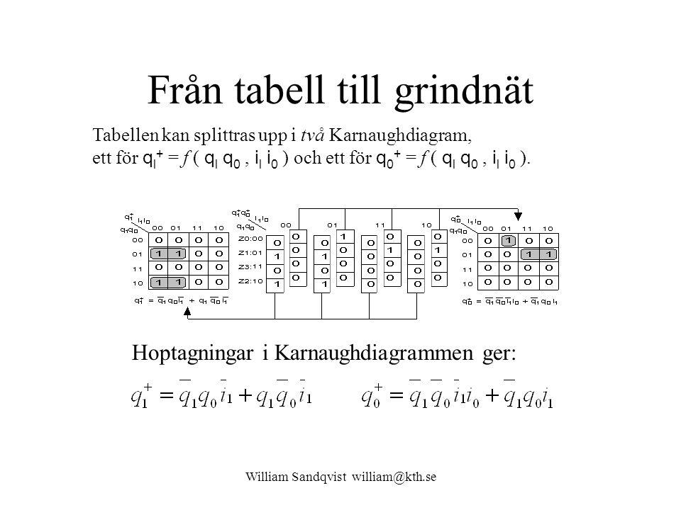 William Sandqvist william@kth.se Från tabell till grindnät Tabellen kan splittras upp i två Karnaughdiagram, ett för q l + = f ( q l q 0, i l i 0 ) oc