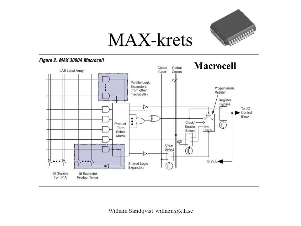 MAX-krets William Sandqvist william@kth.se Macrocell