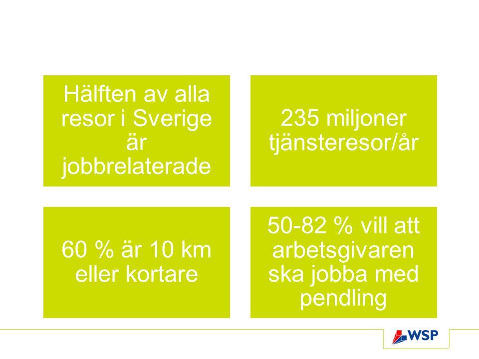 Hälften av alla resor i Sverige är jobbrelaterade 235 miljoner tjänsteresor/år 60 % är 10 km eller kortare 50-82 % vill att arbetsgivaren ska jobba me