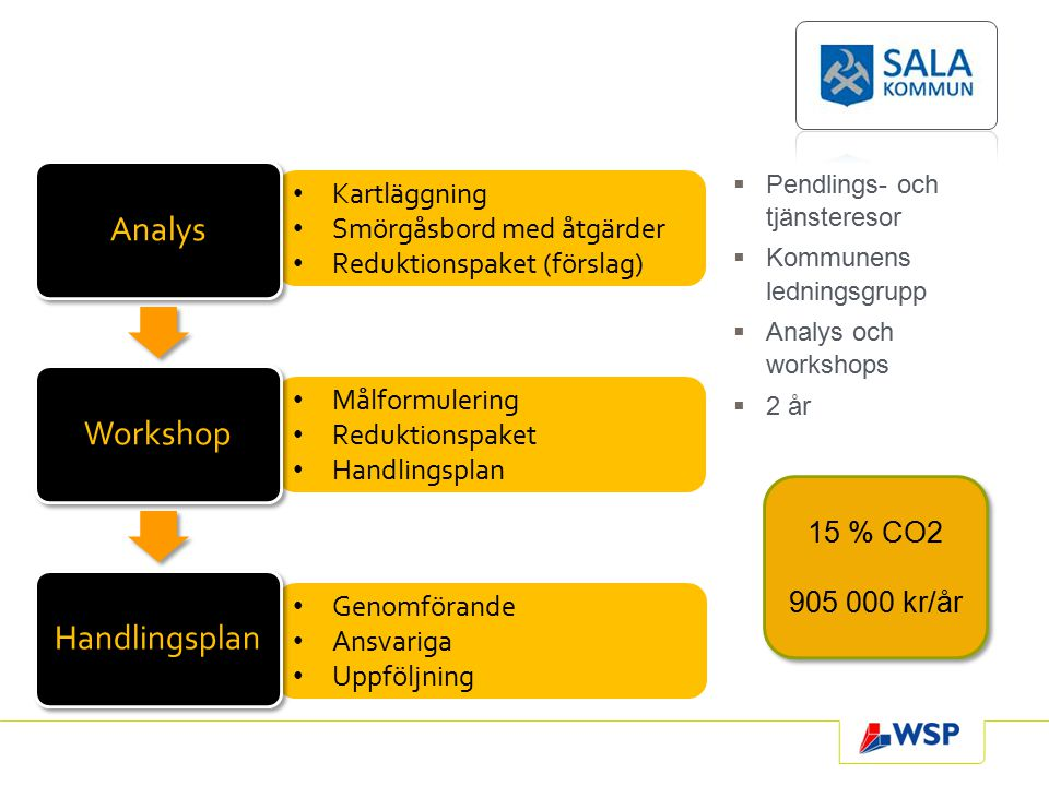 Pendlings- och tjänsteresor  Kommunens ledningsgrupp  Analys och workshops  2 år Kartläggning Smörgåsbord med åtgärder Reduktionspaket (förslag)