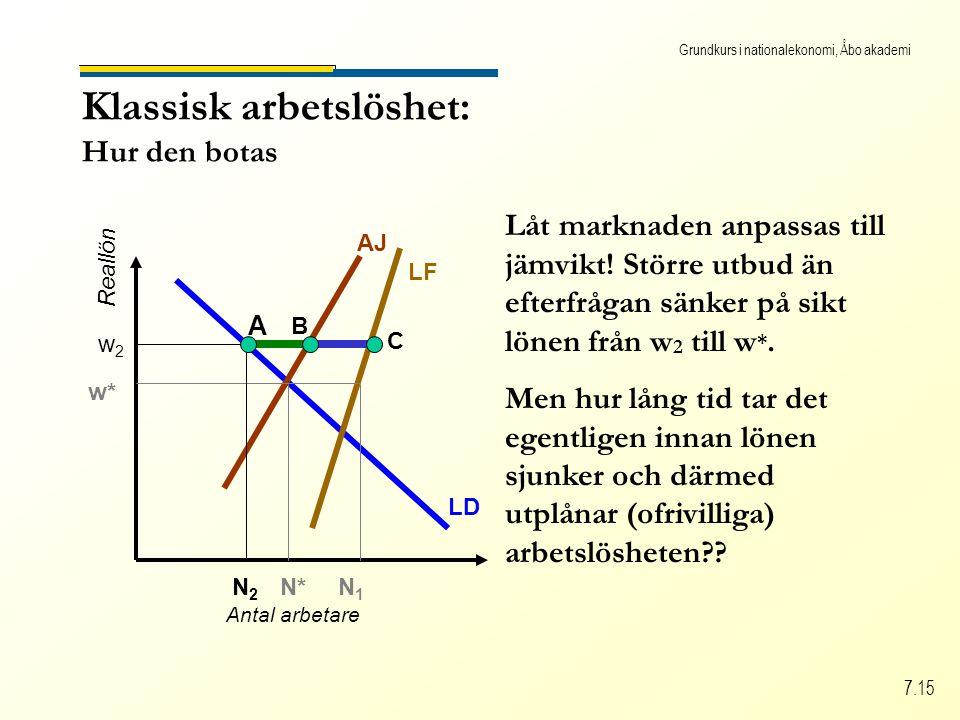 Grundkurs i nationalekonomi, Åbo akademi 7.15 w2w2 Klassisk arbetslöshet: Hur den botas Antal arbetare Reallön LD LF AJ w* N*N1N1 A N2N2 B C Låt marknaden anpassas till jämvikt.