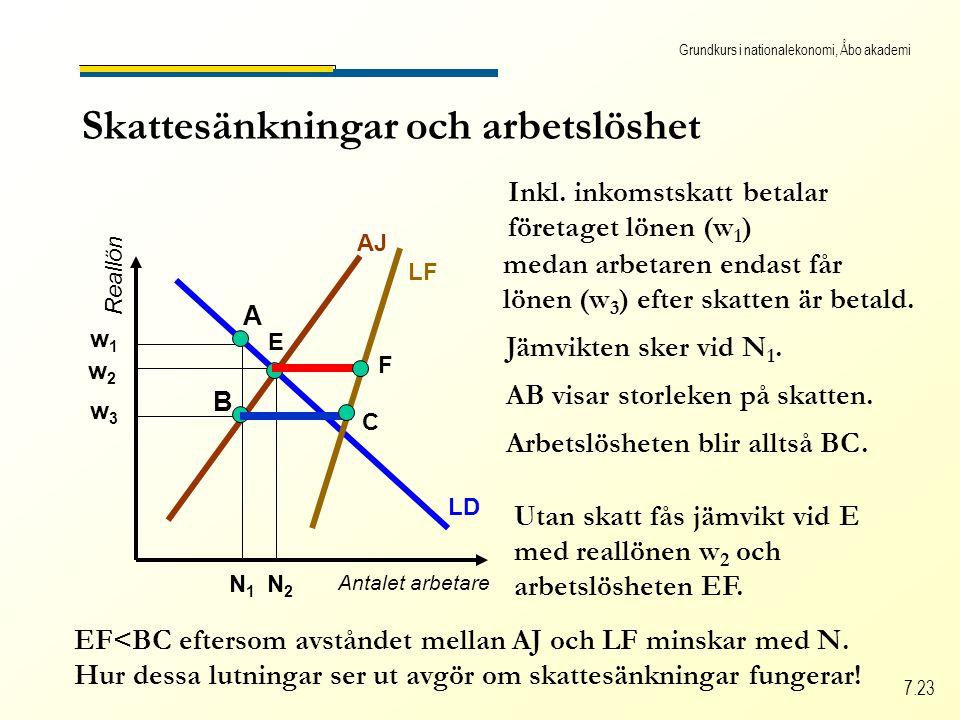 Grundkurs i nationalekonomi, Åbo akademi 7.23 Skattesänkningar och arbetslöshet Antalet arbetare Reallön LD LF AJ w1w1 Inkl.