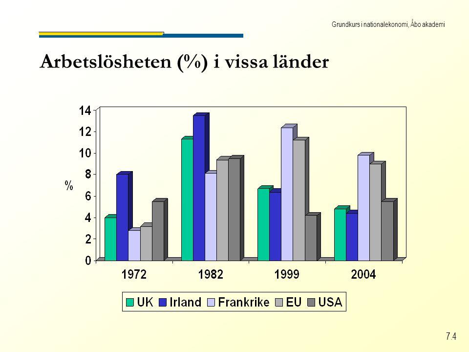 Grundkurs i nationalekonomi, Åbo akademi 7.4 Arbetslösheten (%) i vissa länder