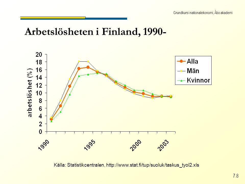 Grundkurs i nationalekonomi, Åbo akademi 7.8 Arbetslösheten i Finland, 1990- Källa: Statistikcentralen, http://www.stat.fi/tup/suoluk/taskus_tyol2.xls