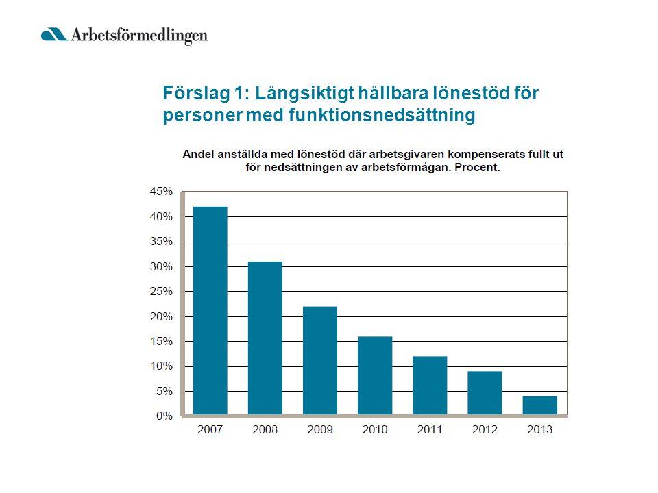 Förslag 6: Höjt kostnadstak för tolkstöd Ekonomiskt stöd kan ges till tolkstöd för utbildning inom företag (§16) Maximalt belopp 50 000 kr/år sedan förordningen infördes år 2000 Föreslagen höjning till 150 000 kr/år