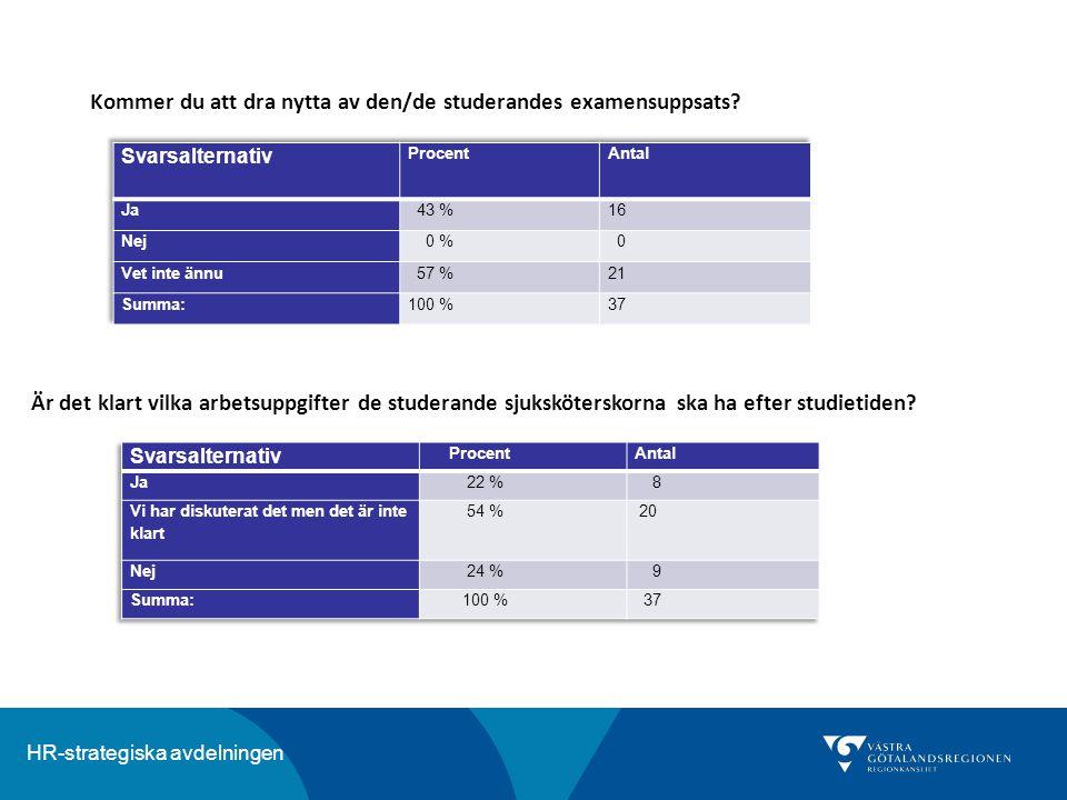 HR-strategiska avdelningen Kommer du att dra nytta av den/de studerandes examensuppsats? Är det klart vilka arbetsuppgifter de studerande sjukskötersk