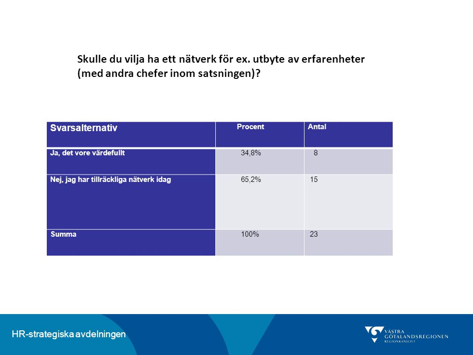 HR-strategiska avdelningen Svarsalternativ ProcentAntal Ja, det vore värdefullt 34,8% 8 Nej, jag har tillräckliga nätverk idag 65,2% 15 Summa 100% 23