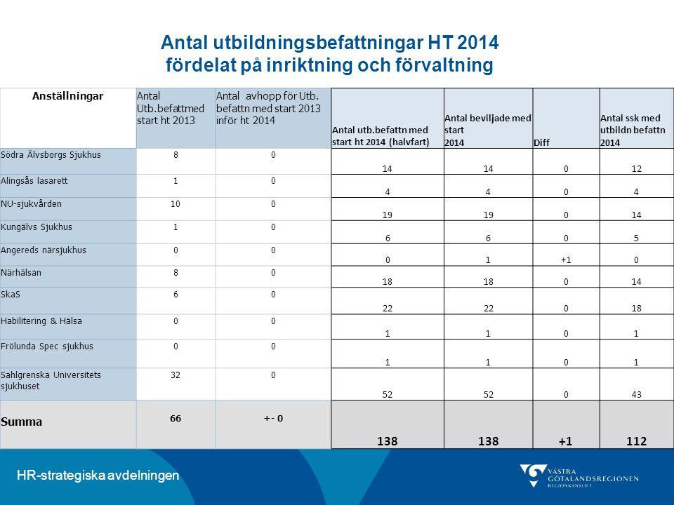 HR-strategiska avdelningen Antal utbildningsbefattningar HT 2014 fördelat på inriktning och förvaltning AnställningarAntal Utb.befattmed start ht 2013
