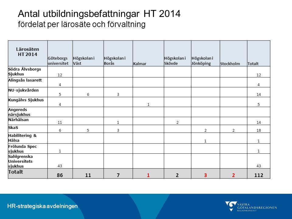 HR-strategiska avdelningen Lärosäten HT 2014 Göteborgs universitet Högskolan i Väst Högskolan i BoråsKalmar Högskolan i Skövde Högskolan i JönköpingSt