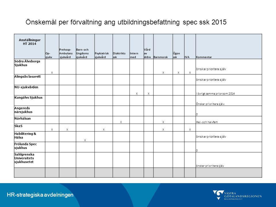 HR-strategiska avdelningen Anställningar HT 2014 Op- sjukv Prehosp- Ambulans sjukvård Barn- och Ungdoms sjukvård Psykiatrisk sjukvård Disktrikts ssk I