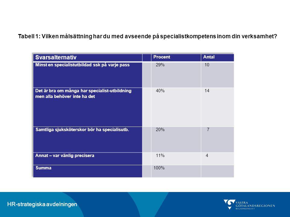 HR-strategiska avdelningen Tabell 1: Vilken målsättning har du med avseende på specialistkompetens inom din verksamhet?
