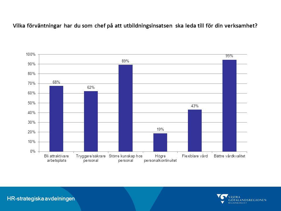 HR-strategiska avdelningen Vilka förväntningar har du som chef på att utbildningsinsatsen ska leda till för din verksamhet?