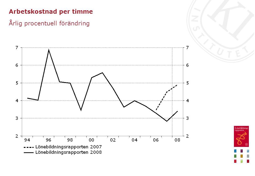 Arbetskostnad per timme Årlig procentuell förändring